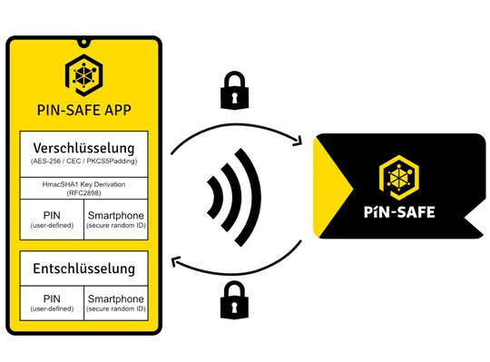 patentiertes PIN SAFE System